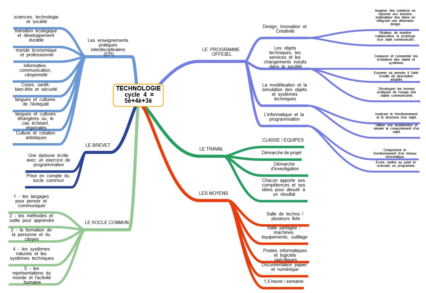 """Résultat de recherche d'images pour """"carte heuristique cycle 4 technologie"""""""