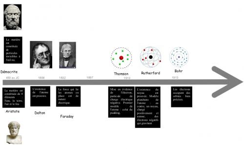 Frise sur l'evolution du MODELE de l'atome - Collège Jean ...